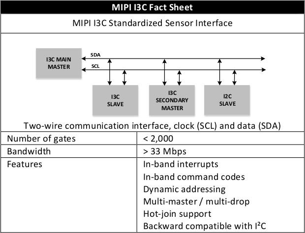 MIPI I3C Standardized Sensor Interface – Advantages and ...