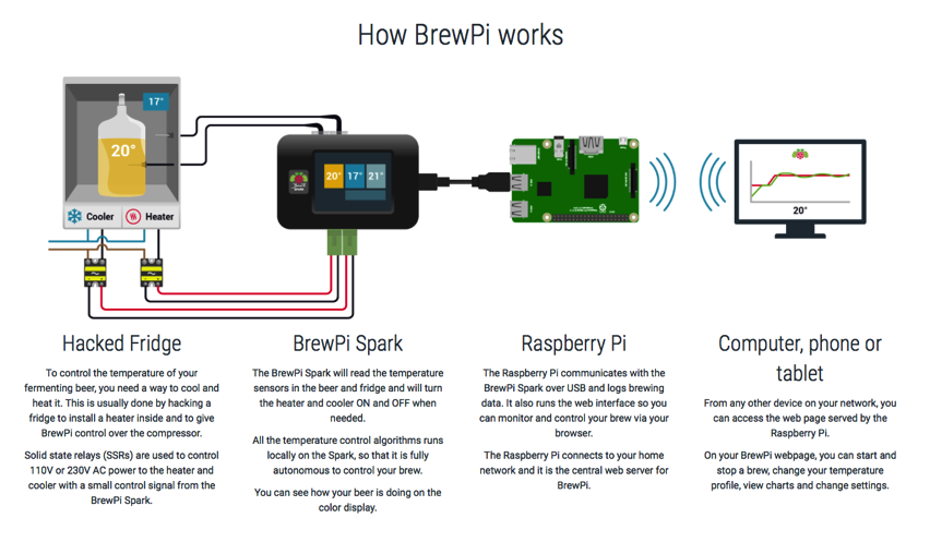 BrewPi Brewing Automation