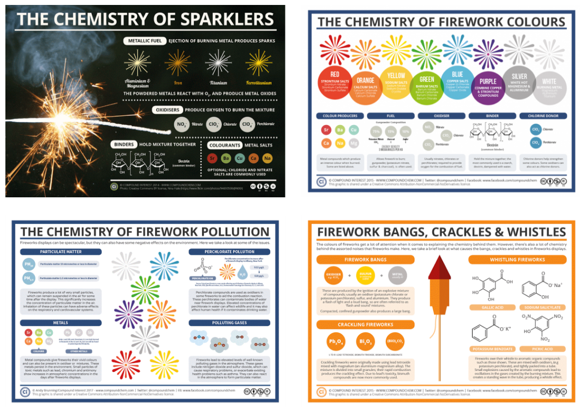 research paper chemistry fireworks Chapter 41 - fire basic concepts review of the basics research paper chemistry fireworks.