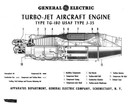 Two Videos about the Development of the Whittle Jet Engine the – Jet Engine Internal Diagram