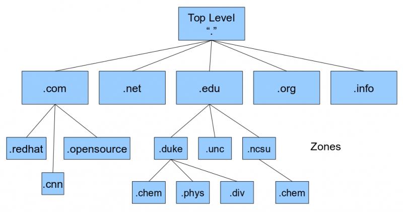 HowTo Internet: DNS Explained (BIND Software, TLDNs, $ORIGIN, CNAME