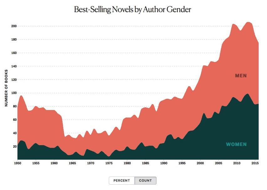 The Gender Balance of The New York Times Best Seller List