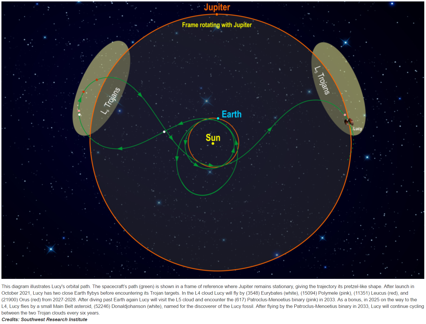Download @NASA Goddard's 'Evolutionary Mission Trajectory ...