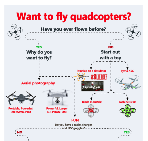 FPV Quadcopter Getting Started Guide