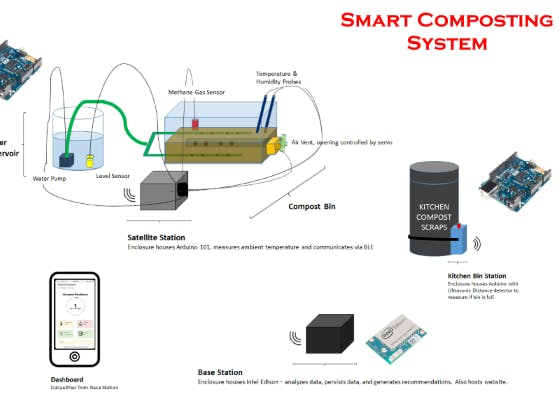 Smart compost schematic 2 8cvoZRe1yk png