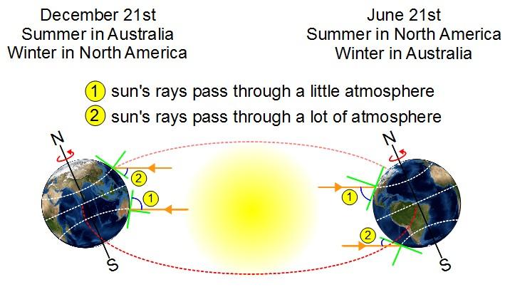 Tips For Setting An Optimal Solar Panel Angle 171 Adafruit