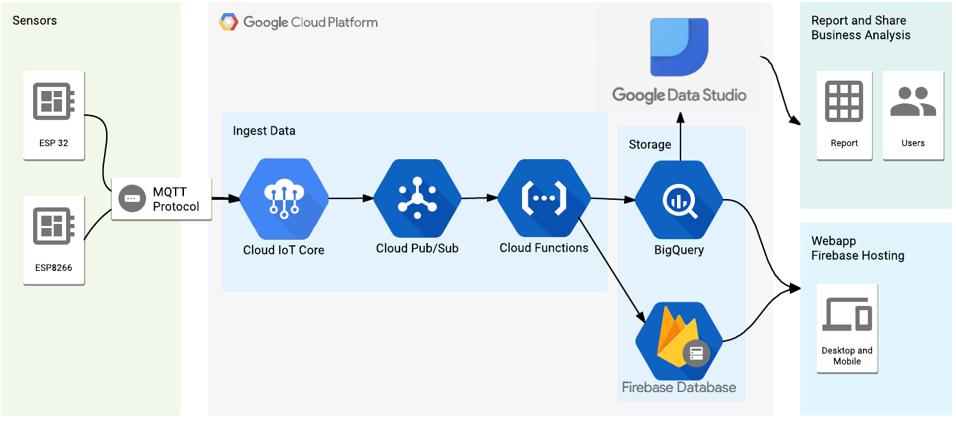 Mongoose OS + Google Cloud Platform + Firebase = IoT Weather Station