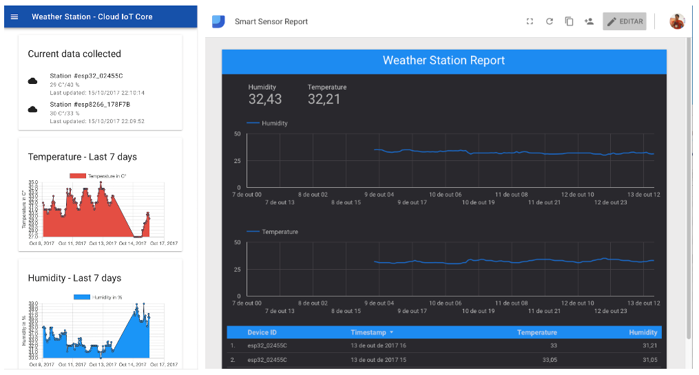 Mongoose OS + Google Cloud Platform + Firebase = IoT Weather