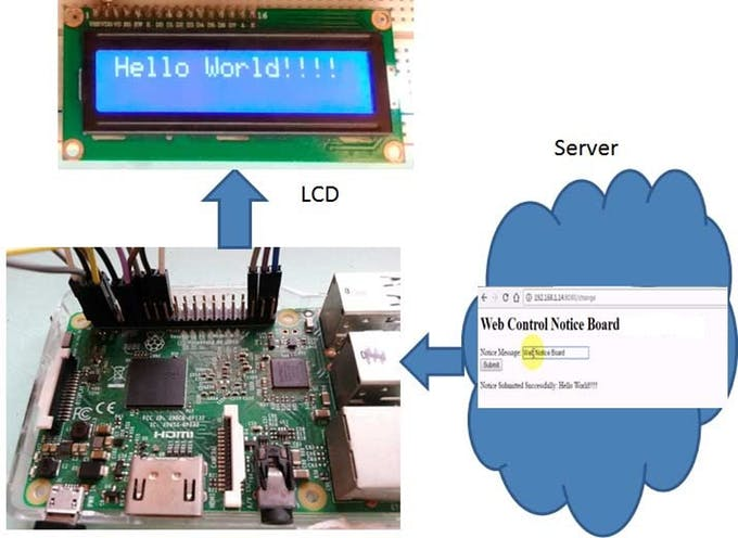 Web controlled notice board using raspberry pi block diagram RtB9AYlMhB