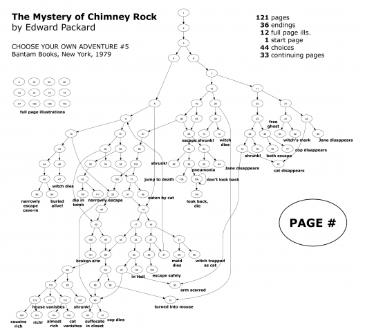These Maps Reveal the Hidden Structures of Choose Your Own Adventure