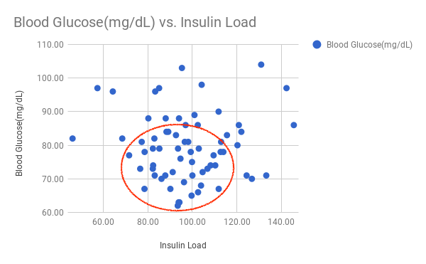Blood Glucose vs. Insulin Load – A lower blood glucose levels is better –  optimal IL range [ 75 – 115 ]