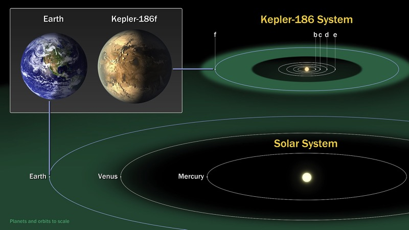 1920px Kepler186f ComparisonGraphic 20140417