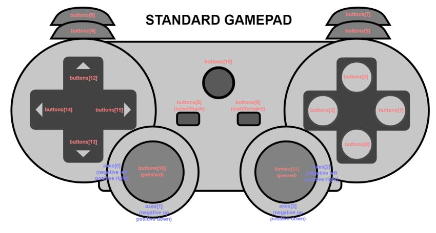 w3c gamepad