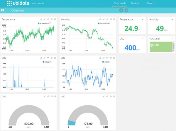 Ubidots Air Quality Readout