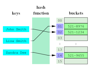 Hash_table