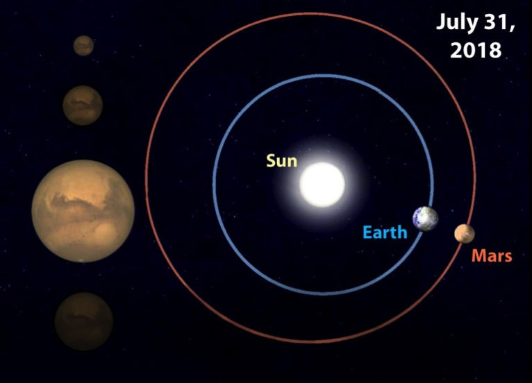 Mars Earth July 2018 768x553