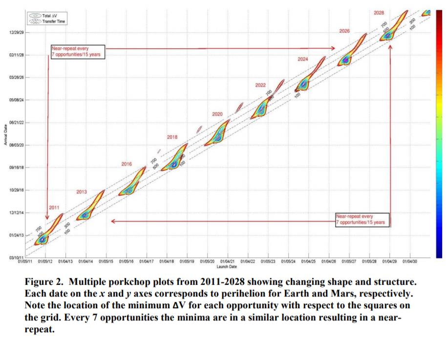 How 'Porkchop Plots' Determine Earth-to-Mars Trajectories