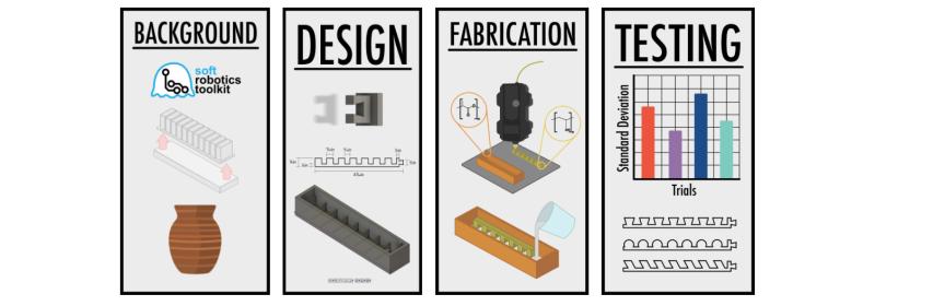 Haverford Robotics Processes