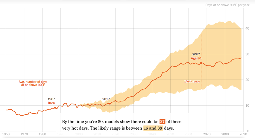 How Much Hotter Is Your Hometown Than When You Were Born The New York Times