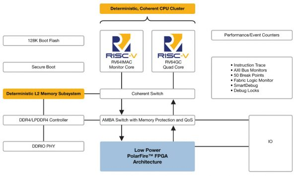 first RISC-V-based FPGA SoC runs Linux