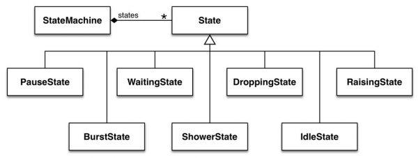 CircuitPython 101: State Machines, Two Ways If I g