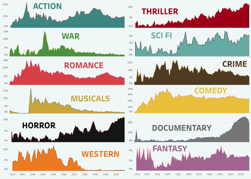 Film Genre Popularity 1910 2018 Bo McCready Tableau Public