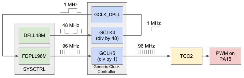 Arduino Zero (SAMD21) FDPLL with CMSIS