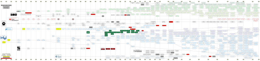cpu history tree chronology