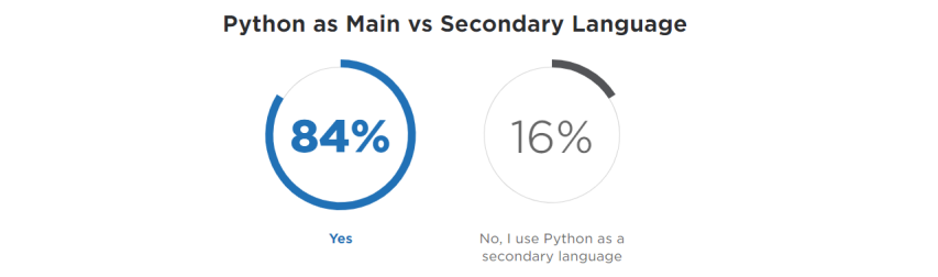 Python as Main vs Secondary Language