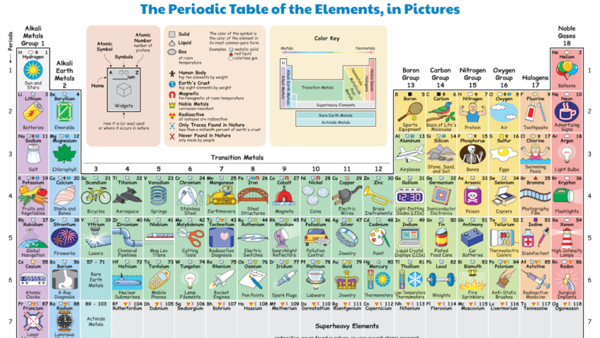 Illustrated Periodic Table Shows How We Regularly Interact With Each Element