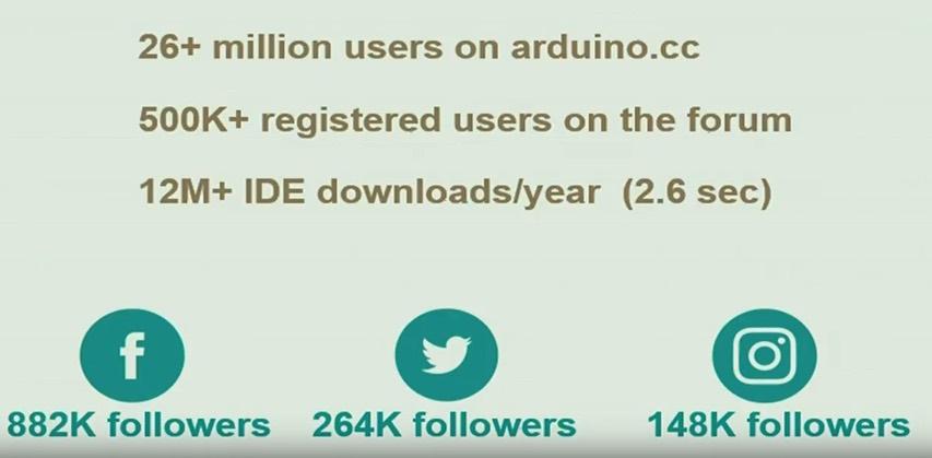 Arduino Libraries Github