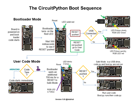 CircuitPython boot diagram