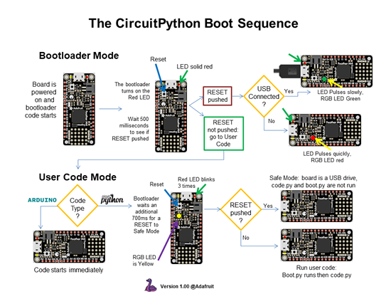 CircuitPython boot sequence