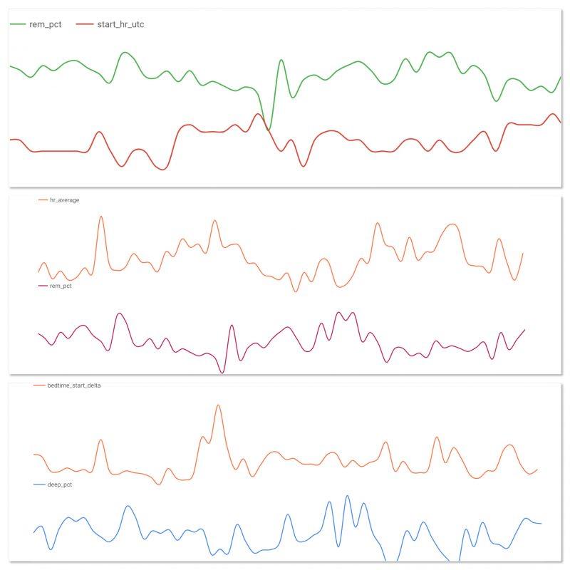 Sleep Correlations using Google BigQuery « Adafruit