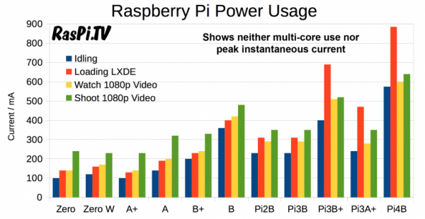 How Much Power Does the Pi4B Use? @Raspberry_Pi #PiDay
