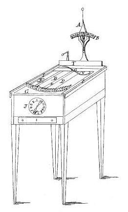 Typographer patent 1829