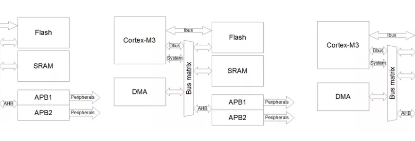 Using Direct Memory Access (DMA) in STM32 projects #Microcontrollers