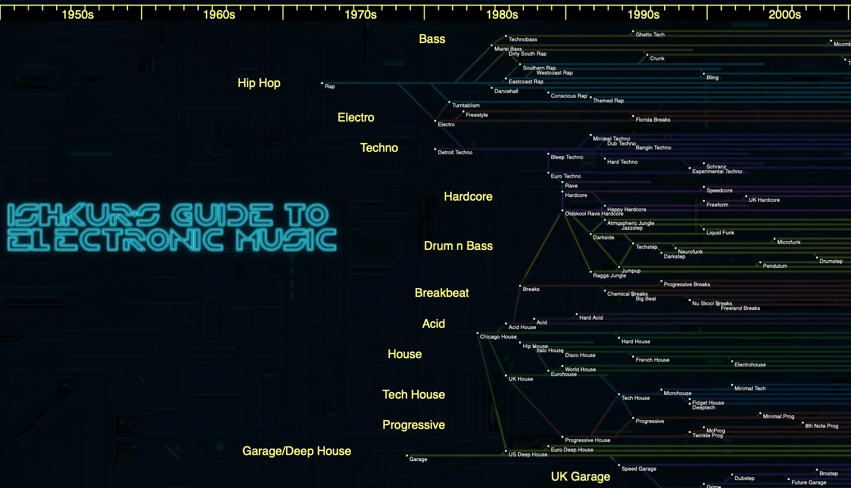 Ishkur s Guide to Electronic Music