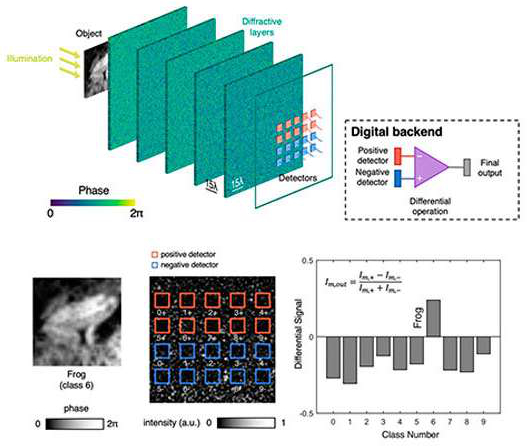 Optical Machine Learning with Diffractive Deep Neural