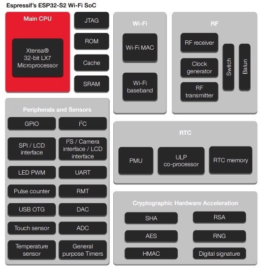 ESP32-S2 a low-power 2 4 GHz Wi-Fi System-on-Chip datasheet