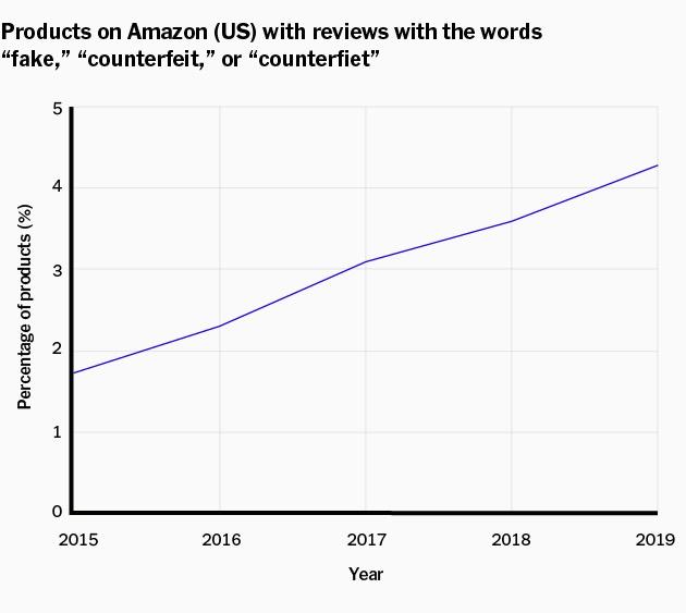 Amazon-Us-630