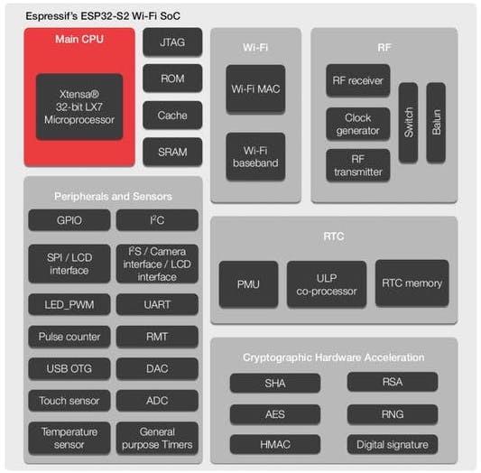 Esp32-S2-Soc