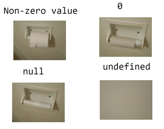 Difference between Null and empty string in Python