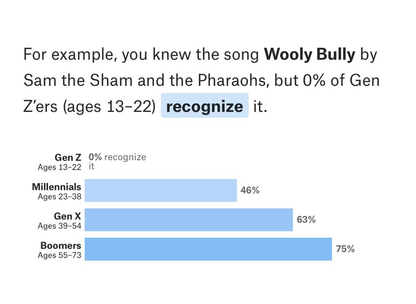 Identifying Generational Gaps in Music