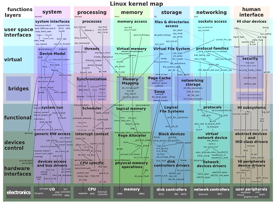 Linux interactive kernel map