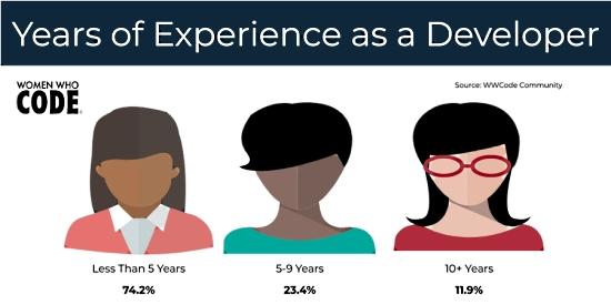 Developer Experience Statistics