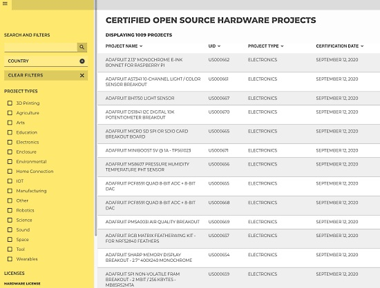 1009 Certified Open Source Hardware Projects