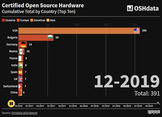 The State of OSHdata and Open Hardware