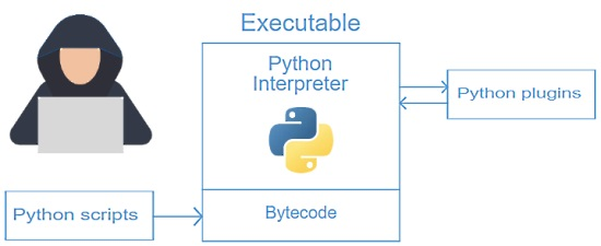 Code isolation in Python