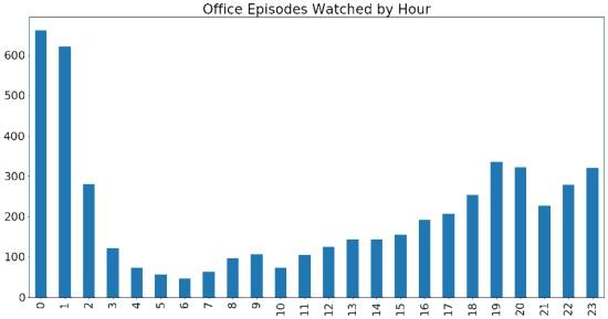 Analyze Your Personal Netflix Data